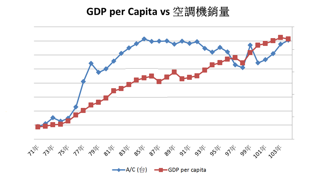 空調機出貨量 v.s 人均GDP