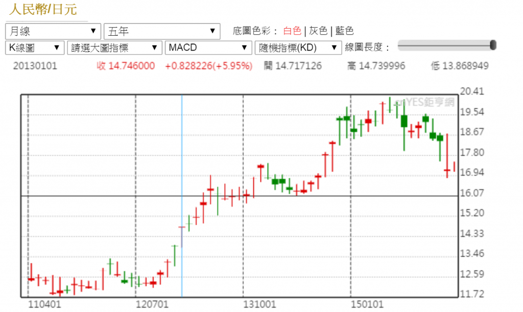 日圓走勢圖