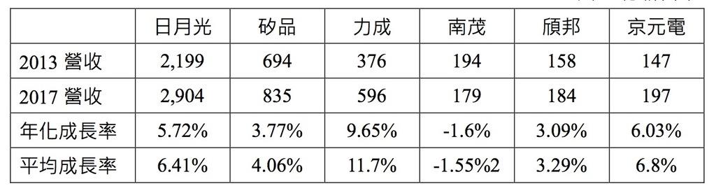台灣封測廠營收成長