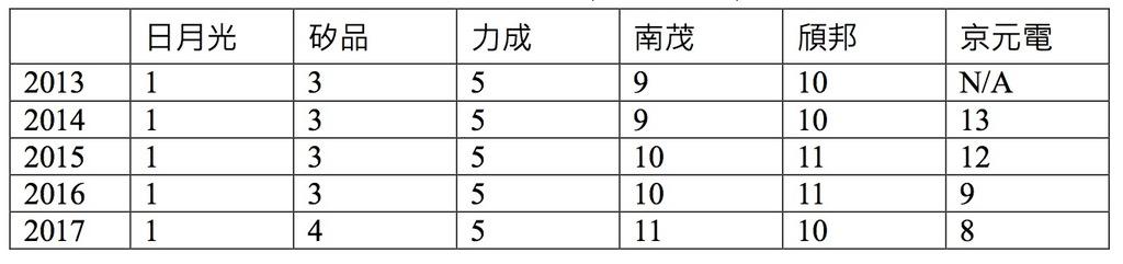 封測廠台灣排名