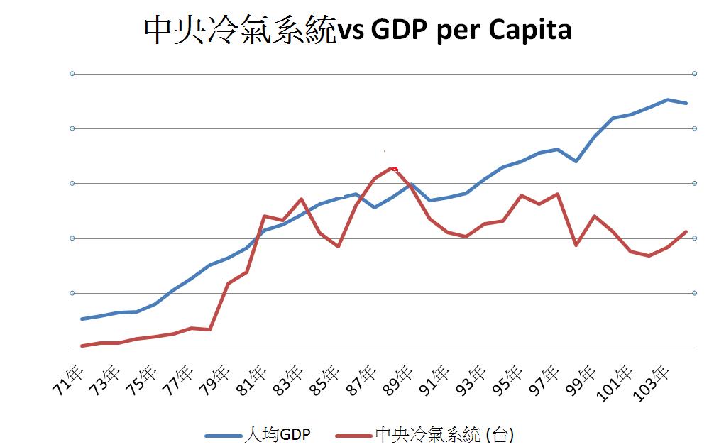 中央冷氣系統出貨量 v.s 人均GDP