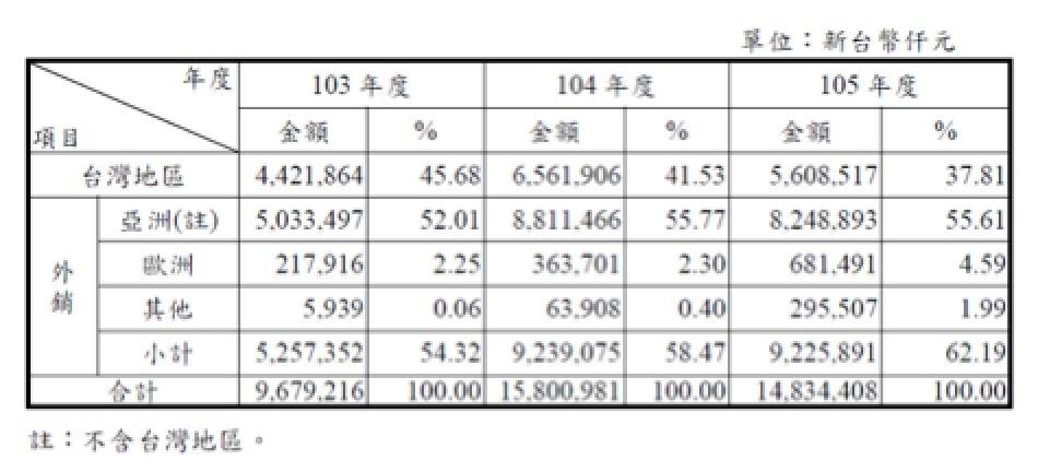 3691碩禾銷售區域